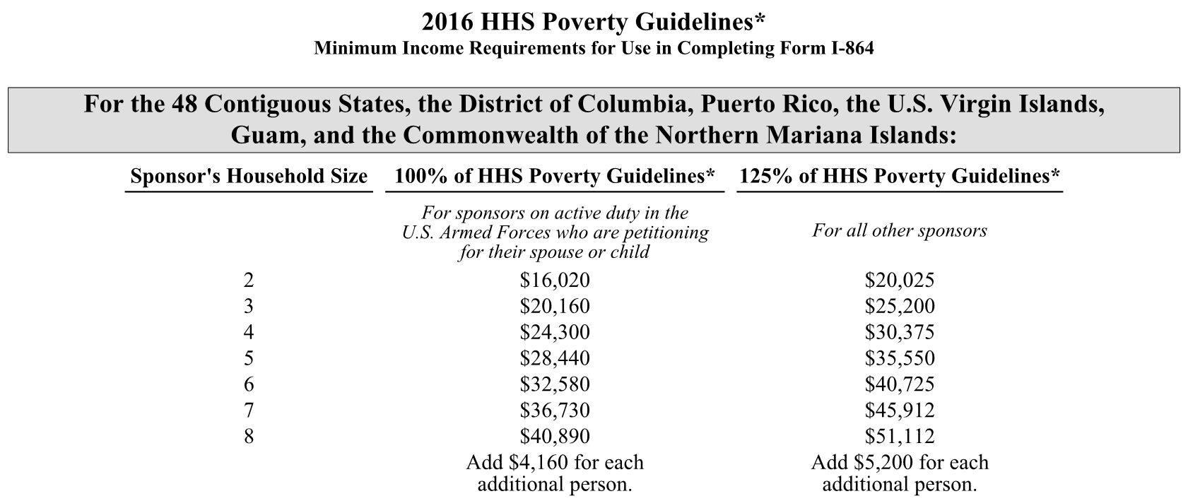 Poverty Guidelines 2016